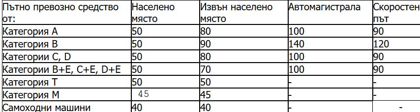 чл. 21, ал. 1 ЗДвП 1